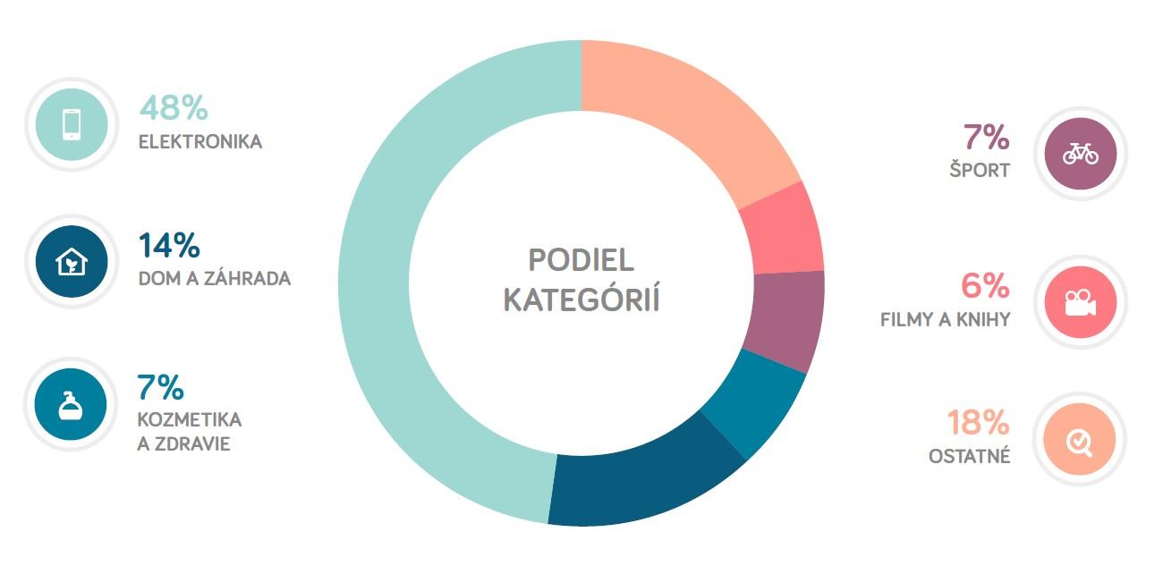 fa7511662799 Koľko eshopov je na Slovensku aktívnych  Aký je podiel návštev z mobilných  zariadení  Ktorej kategórii sa darí najlepšie  Odpovede na tieto otázky  nájdete v ...