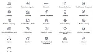AWS cloudové produkty